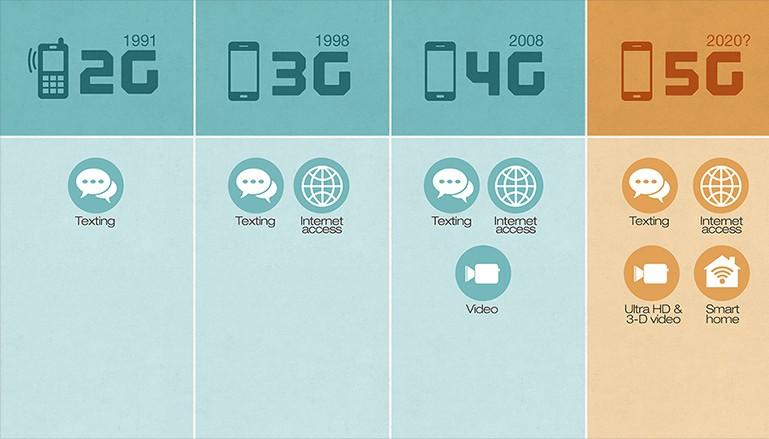 Network Generations