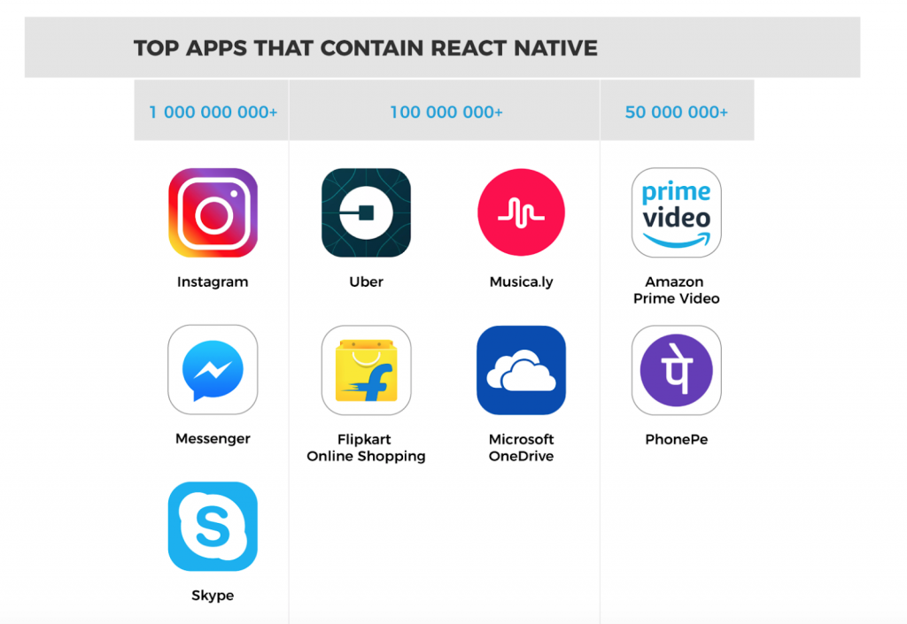 Top Apps Made With React Native