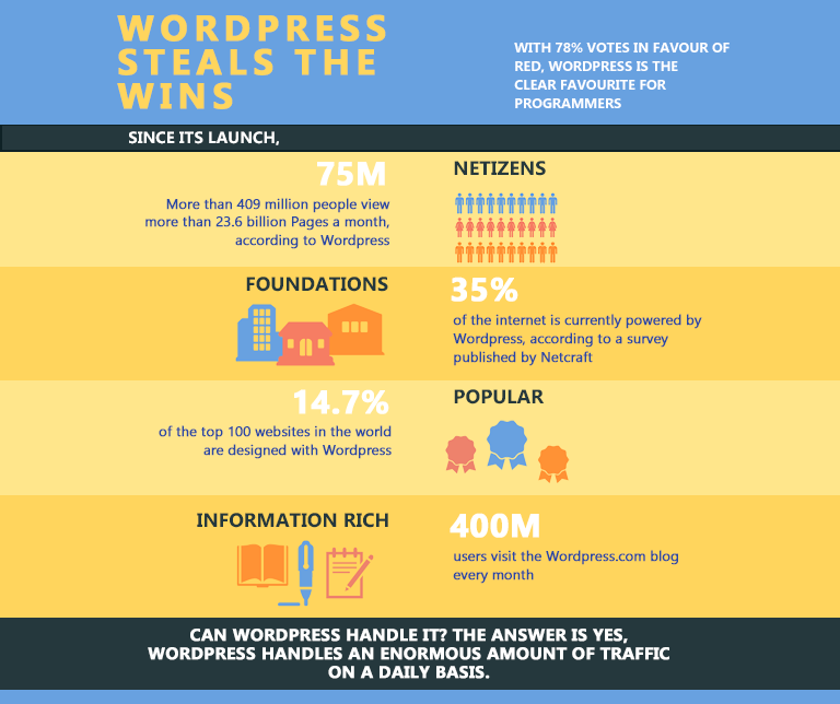 WordPress V/S Squarespace Poll Results